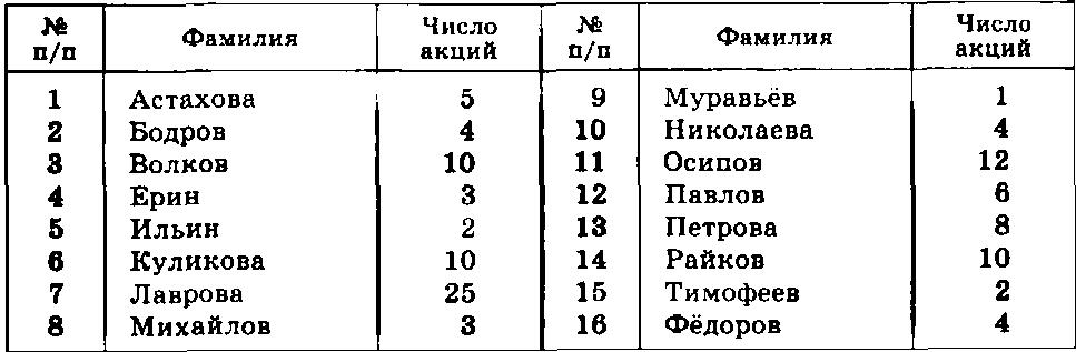 номер ряда в таблице менделеева